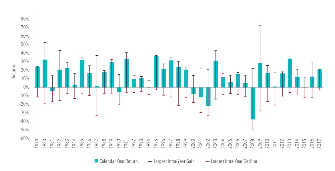 graphe volatilité